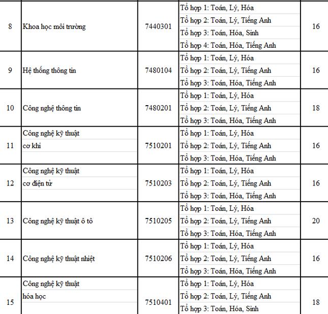 ĐH Nông Lâm, ĐH Công nghiệp TP. HCM, ĐH Văn Hiến công bố điểm sàn theo kết quả thi THPT  ảnh 2