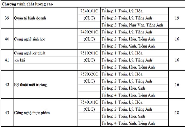 ĐH Nông Lâm, ĐH Công nghiệp TP. HCM, ĐH Văn Hiến công bố điểm sàn theo kết quả thi THPT  ảnh 3