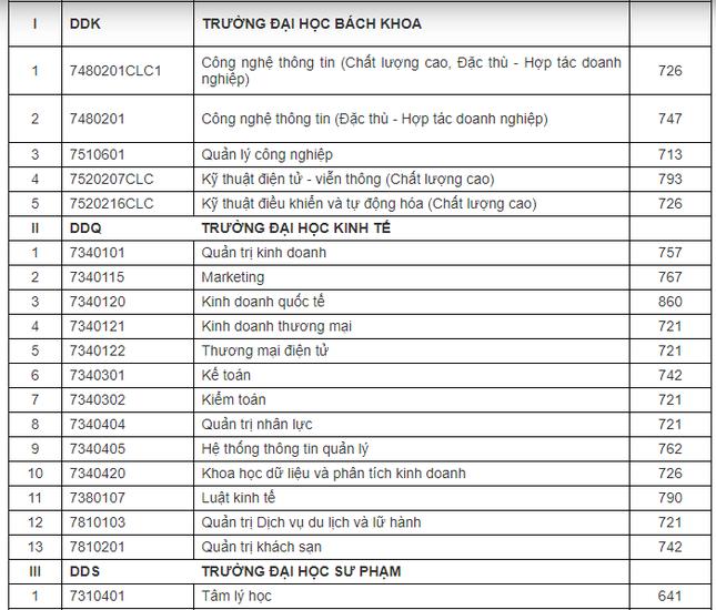 ĐH Đà nẵng công bố điểm xét tuyển thi đánh giá năng lực đợt 1 ảnh 1