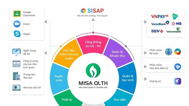 Nền tảng MISA QLTH giúp gì cho nhà trường, phụ huynh và học sinh?  ảnh 1