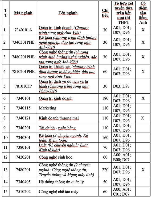 Trường ĐH Nha Trang công bố phương thức tuyển sinh năm 2021 ảnh 1