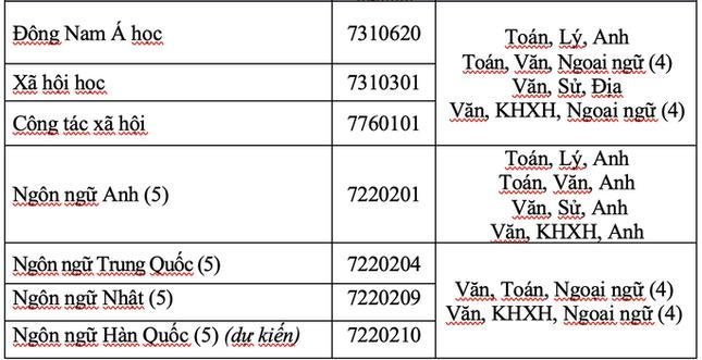 Học giỏi 3 năm THPT có thể xét tuyển vào ĐH Mở TP. HCM ảnh 2