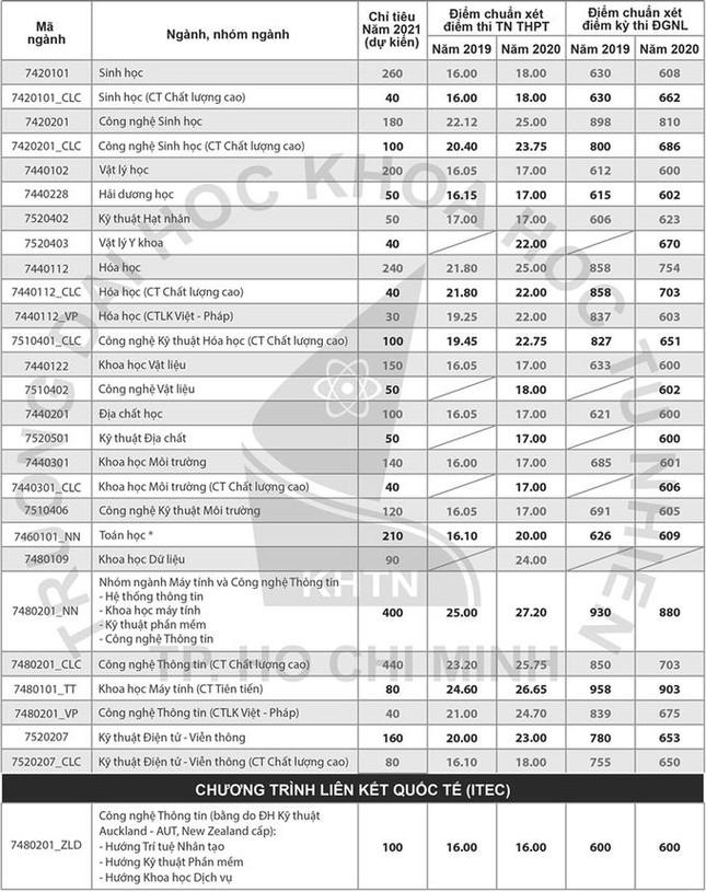 Nhiều trường thành viên ĐHQG TP. HCM công bố chỉ tiêu và phương thức xét tuyển ảnh 1