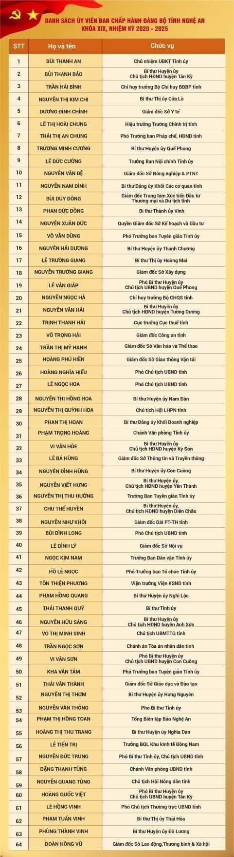 Kết quả bầu Ban Chấp hành Đảng bộ tỉnh Nghệ An khóa 19 ảnh 7