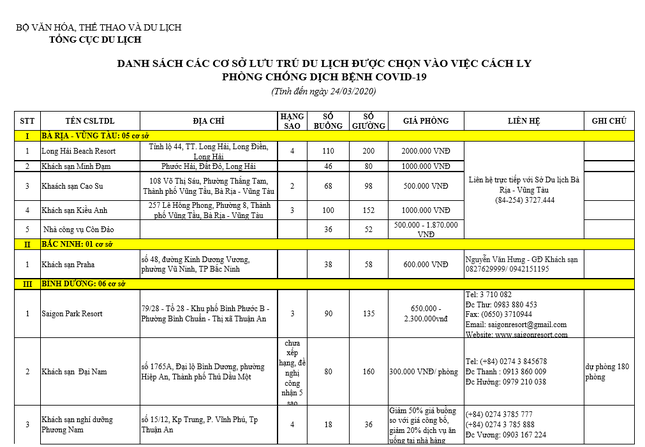 Bộ Văn hóa công bố danh sách 156 khách sạn đăng ký phục vụ cách ly tập trung ảnh 1