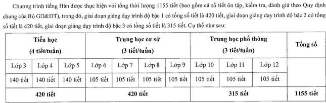 Bộ GD&ĐT thí điểm dạy tiếng Hàn, tiếng Đức trong trường phổ thông ảnh 1