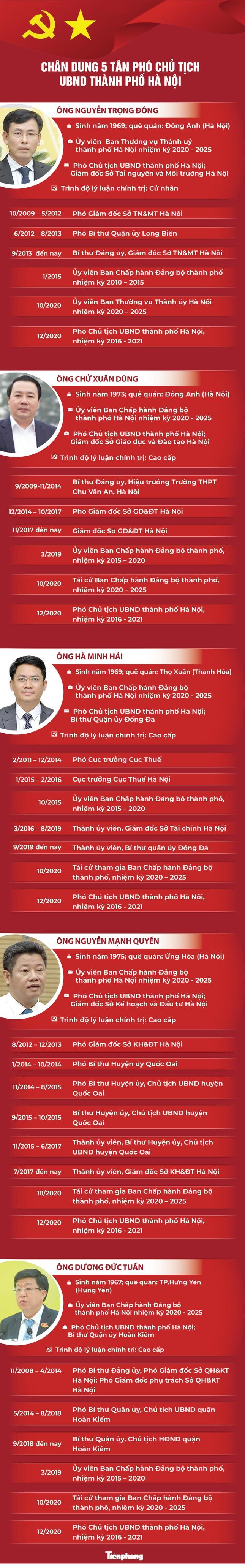 Chân dung 5 tân Phó Chủ tịch UBND thành phố Hà Nội ảnh 1