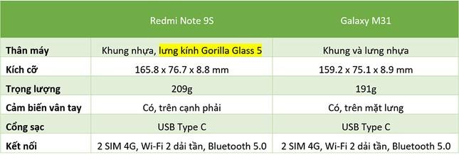 """Redmi Note 9s vs. Galaxy M31: """"Mãnh thú"""" nhà Xiaomi và Samsung khác nhau như thế nào? ảnh 1"""