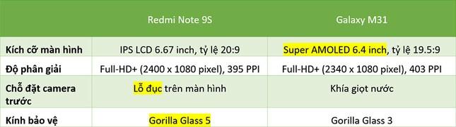 """Redmi Note 9s vs. Galaxy M31: """"Mãnh thú"""" nhà Xiaomi và Samsung khác nhau như thế nào? ảnh 6"""