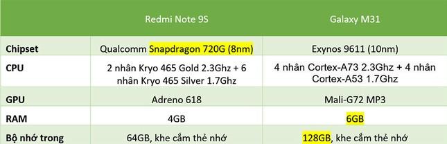 """Redmi Note 9s vs. Galaxy M31: """"Mãnh thú"""" nhà Xiaomi và Samsung khác nhau như thế nào? ảnh 27"""
