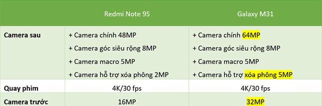 """Redmi Note 9s vs. Galaxy M31: """"Mãnh thú"""" nhà Xiaomi và Samsung khác nhau như thế nào? ảnh 8"""