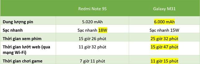 """Redmi Note 9s vs. Galaxy M31: """"Mãnh thú"""" nhà Xiaomi và Samsung khác nhau như thế nào? ảnh 32"""