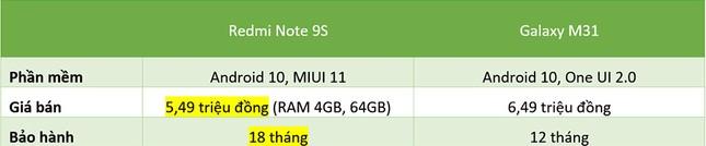 """Redmi Note 9s vs. Galaxy M31: """"Mãnh thú"""" nhà Xiaomi và Samsung khác nhau như thế nào? ảnh 33"""