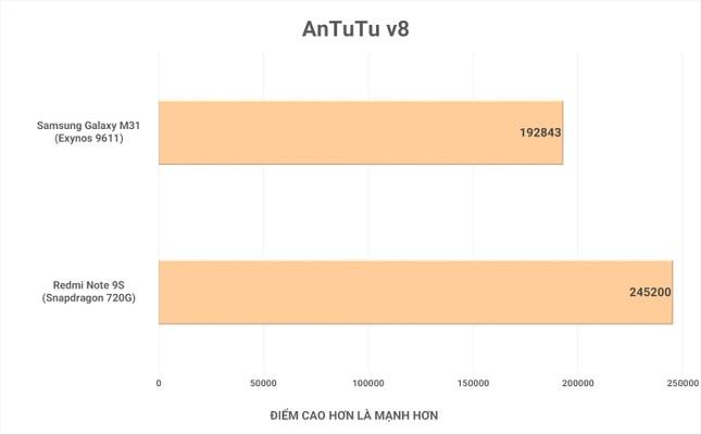 """Redmi Note 9s vs. Galaxy M31: """"Mãnh thú"""" nhà Xiaomi và Samsung khác nhau như thế nào? ảnh 28"""