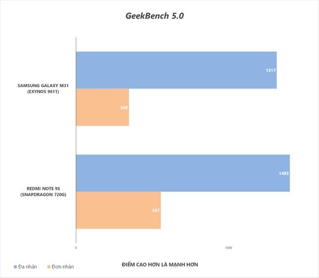"""Redmi Note 9s vs. Galaxy M31: """"Mãnh thú"""" nhà Xiaomi và Samsung khác nhau như thế nào? ảnh 29"""