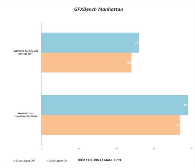 """Redmi Note 9s vs. Galaxy M31: """"Mãnh thú"""" nhà Xiaomi và Samsung khác nhau như thế nào? ảnh 30"""