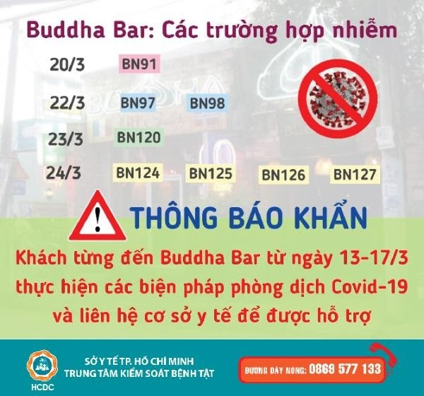 Nhiều ca mắc COVID-19 từ 'ổ dịch' quán Bar Buddha: Khẩn cấp tìm người liên quan ảnh 1