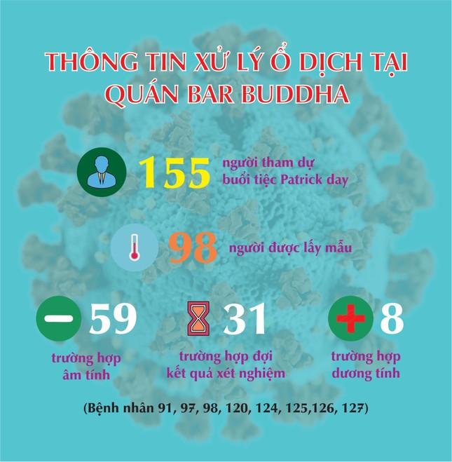 Thêm 3 người có nguy cơ cao nhiễm COVID-19 liên quan đến quán Bar Buddha ảnh 1