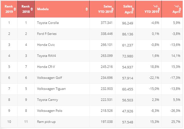 Top 10 mẫu xe bán chạy nhất thế giới đầu năm 2019 ảnh 1