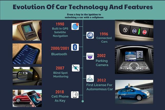 Quá trình phát triển của công nghệ hiện đại trên ôtô ảnh 1