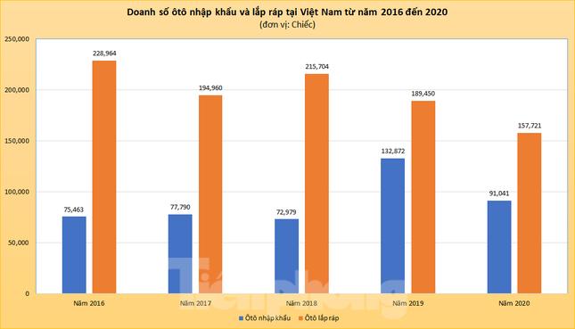 Ôtô lắp ráp áp đảo xe nhập khẩu năm 2020 ảnh 2
