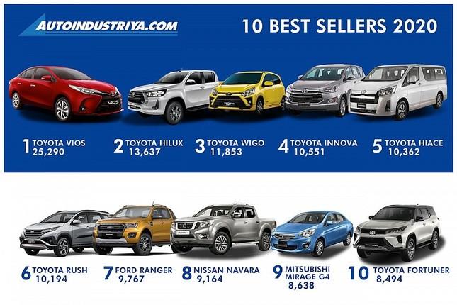 Top 10 mẫu ôtô bán chạy nhất Philippines năm 2020 ảnh 1