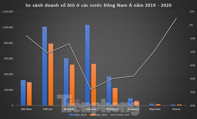 Thị trường ôtô Việt Nam vươn lên thứ tư Đông Nam Á ảnh 1