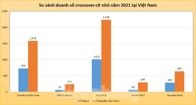 Tân binh định cuộc chơi crossover cỡ nhỏ tại Việt Nam ảnh 2