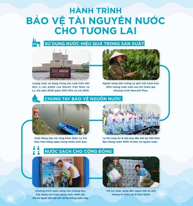 Nước sạch đến cộng đồng và mục tiêu hoàn trả 100% nước dùng trong sản xuất của La Vie ảnh 4