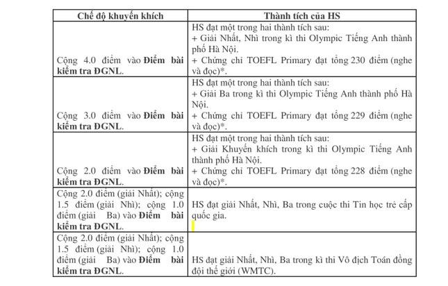Trường Nguyễn Tất Thành không tuyển thẳng thí sinh có chứng chỉ ngoại ngữ ảnh 1