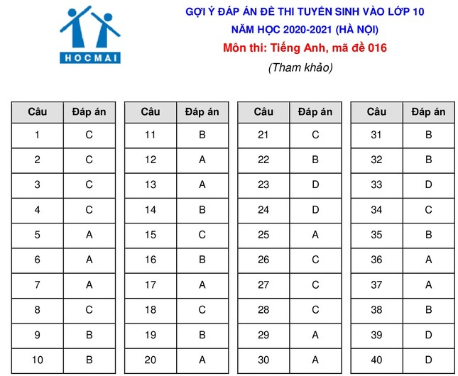 Gợi ý đáp án đề thi môn Tiếng Anh kỳ thi tuyển sinh lớp 10 THPT của Hà Nội ảnh 5