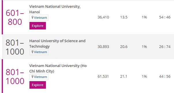 Ba cơ sở giáo dục Đại học Việt Nam có ngành học lọt tốp thế giới ảnh 2