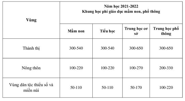 Bộ Giáo dục đề xuất tăng học phí từ mầm non đến đại học ảnh 1