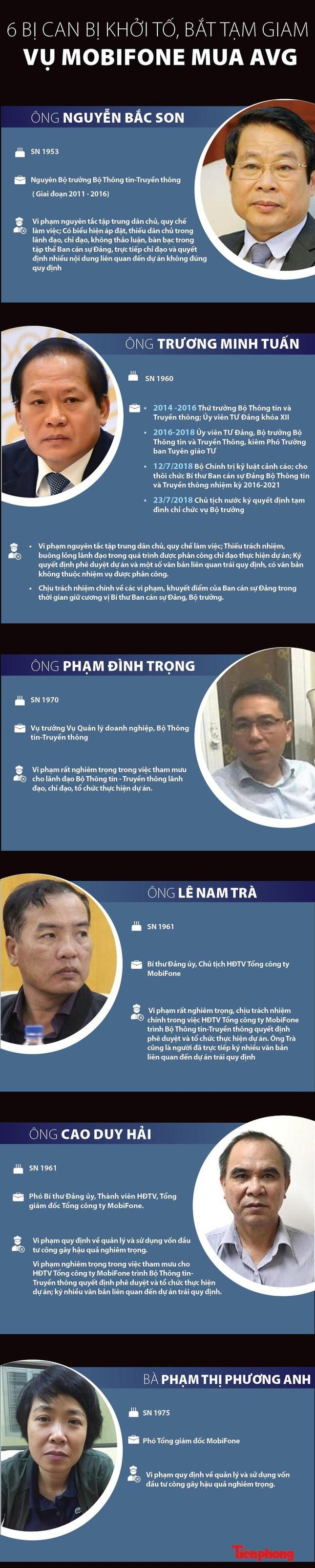 Cựu Chủ tịch Mobifone khai biếu Nguyễn Bắc Son 700.000 USD 'tiêu Tết' ảnh 3
