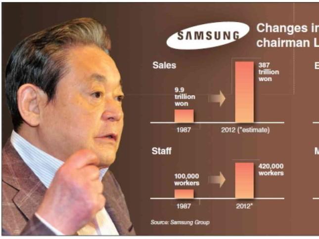 Tài lãnh đạo sáng tạo đặc biệt của Chủ tịch Samsung Lee Kun Hee ảnh 1