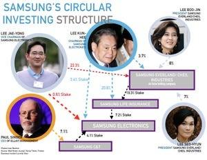 Tài lãnh đạo sáng tạo đặc biệt của Chủ tịch Samsung Lee Kun Hee ảnh 4