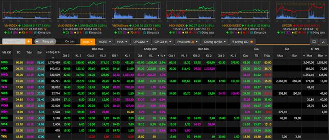 Cổ phiếu thép đua nhau tăng trần, chứng khoán lên sát mốc 1.260 điểm ảnh 1