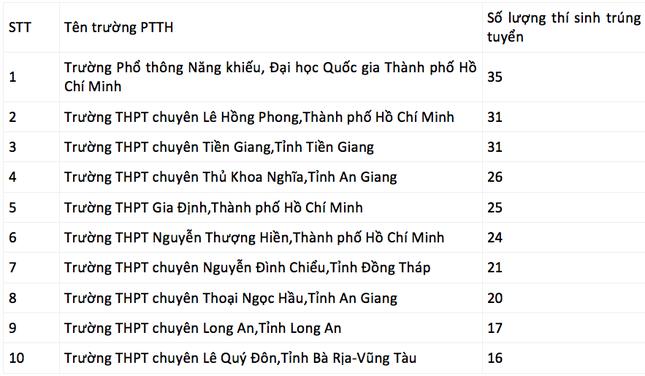 570 học sinh giỏi được ưu tiên xét tuyển vào trường ĐH KHTN (ĐHQG TP. HCM) ảnh 1