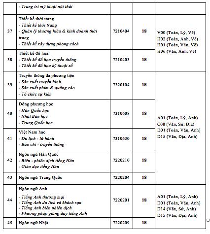 Trường ĐH Công nghệ TP. HCM công bố điểm nhận hồ sơ xét tuyển điểm thi tốt nghiệp  ảnh 5