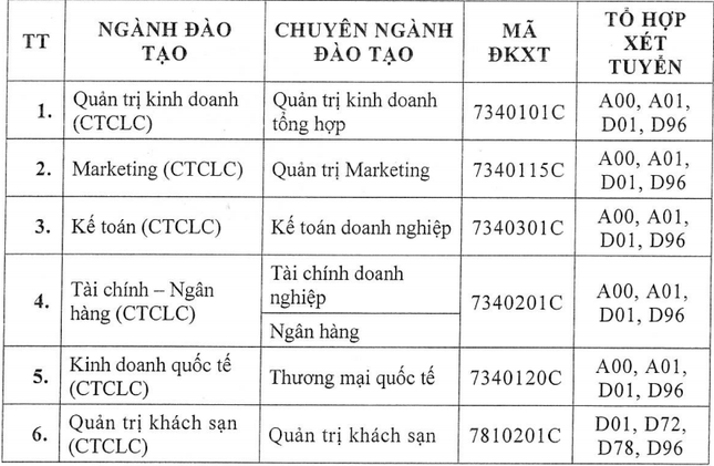 Trường ĐH Tài chính Marketing công bố điểm sàn xét tuyển ảnh 2