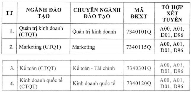 Trường ĐH Tài chính Marketing công bố điểm sàn xét tuyển ảnh 3
