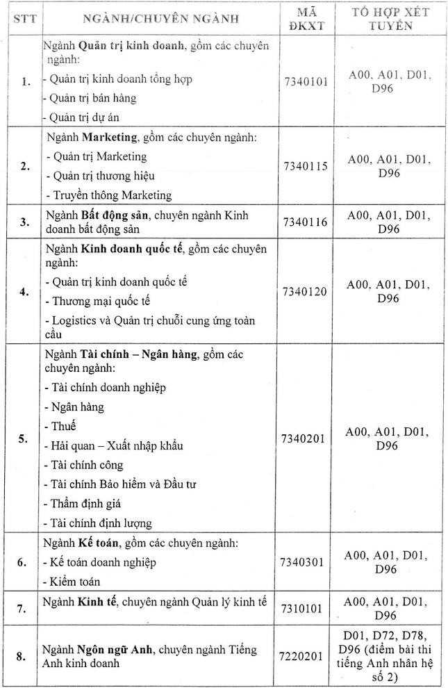 Trường ĐH Tài chính Marketing công bố điểm sàn xét tuyển ảnh 1