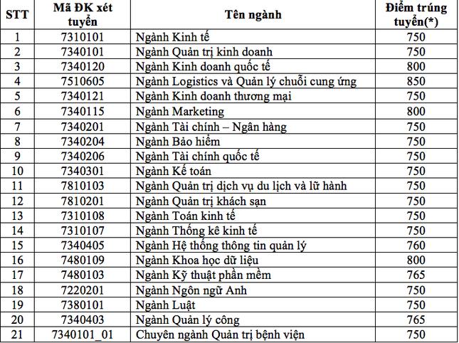 Trường ĐH Kinh tế TP. HCM nhận hồ sơ xét tuyển thi đánh giá năng lực: 750-850 điểm ảnh 1