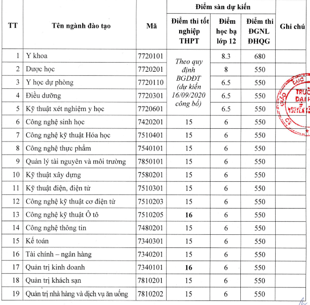 Trường ĐH Nguyễn Tất Thành công bố điểm xét tuyển bằng cách thi tốt nghiệp ảnh 1