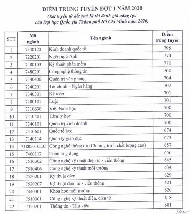 Điểm sàn trường ĐH Sài Gòn từ 16 - 21 điểm ảnh 2