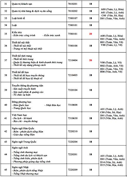 Điểm chuẩn trường ĐH Công nghệ TP. HCM: Tăng ít nhất 2 điểm ảnh 3