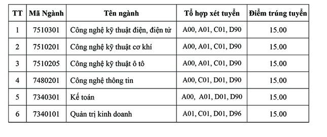 Trường ĐH Công nghiệp TP. HCM: Điểm chuẩn cao nhất 24,5 điểm ảnh 4
