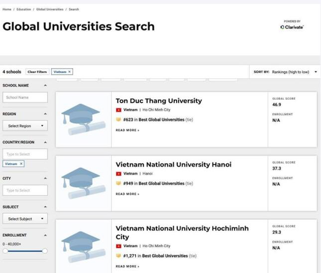 Trường đại học Việt Nam xếp thứ hạng 623 các trường hàng đầu thế giới ảnh 1