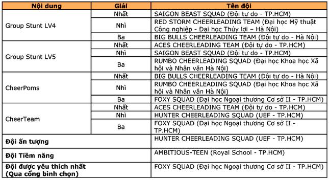 """11 đội tranh tài Giải thể dục cổ động """"Infinity Cheerleading Championships 2020"""" ảnh 2"""