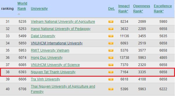 Trường đại học Việt Nam lọt Top 40 tại bảng xếp hạng Webometrics ảnh 1